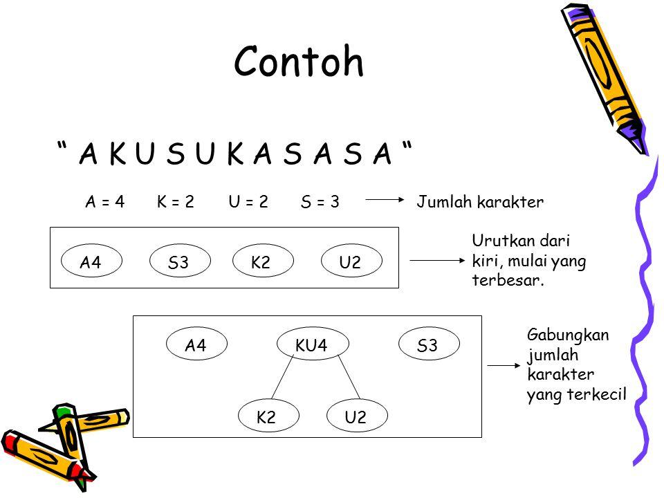 Contoh A K U S U K A S A S A A = 4 K = 2 U = 2 S = 3