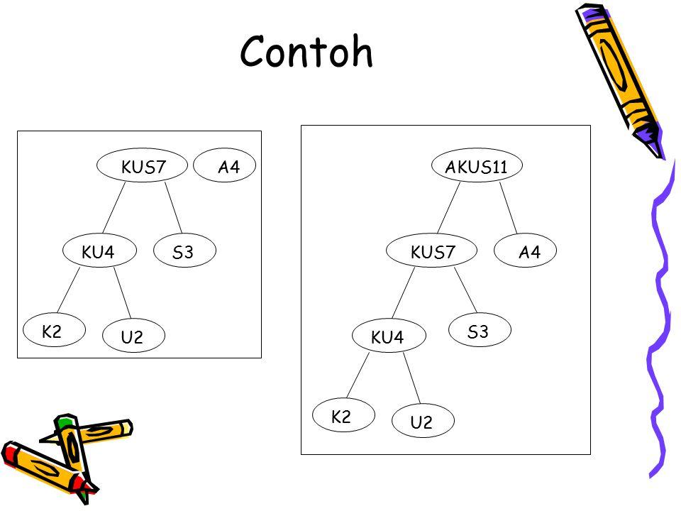 Contoh KUS7 A4 AKUS11 KU4 S3 KUS7 A4 K2 S3 U2 KU4 K2 U2