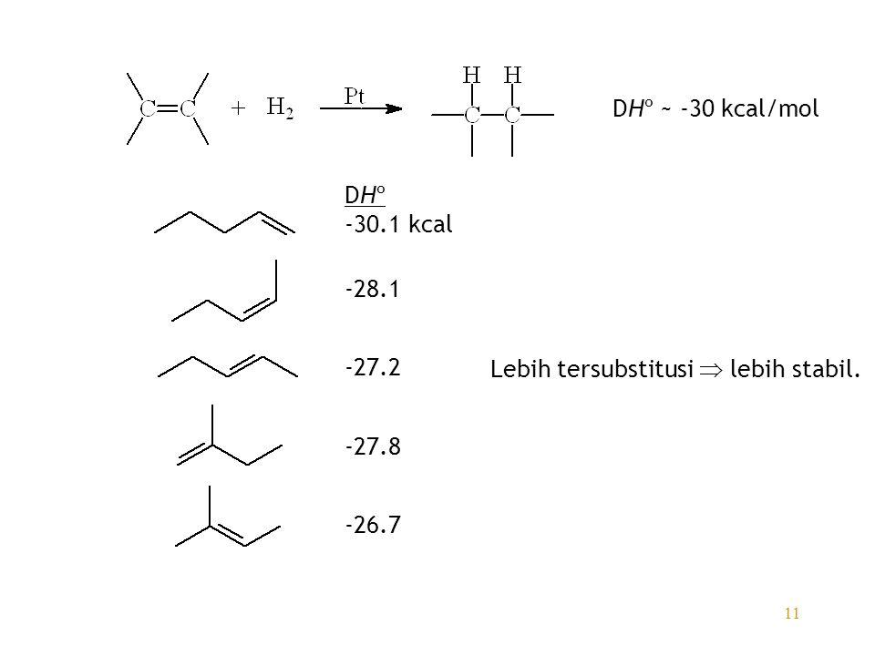 DHº ~ -30 kcal/mol DHº -30.1 kcal -28.1 -27.2 -27.8 -26.7 Lebih tersubstitusi  lebih stabil.