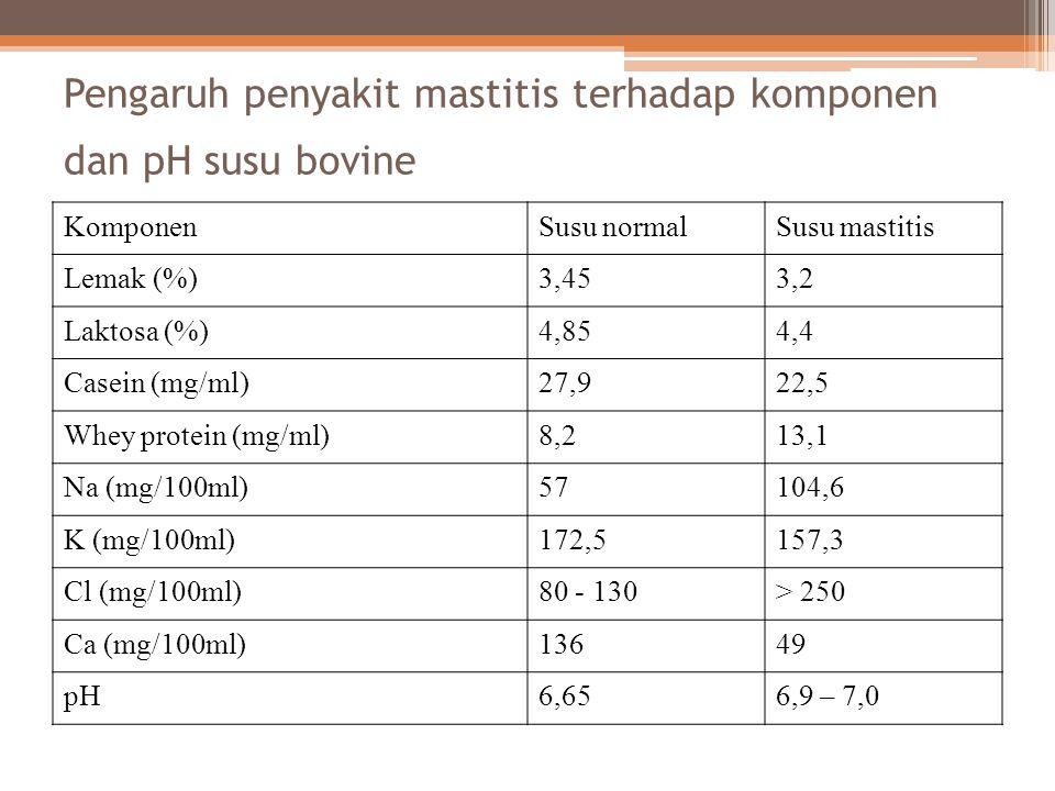 Pengaruh penyakit mastitis terhadap komponen dan pH susu bovine