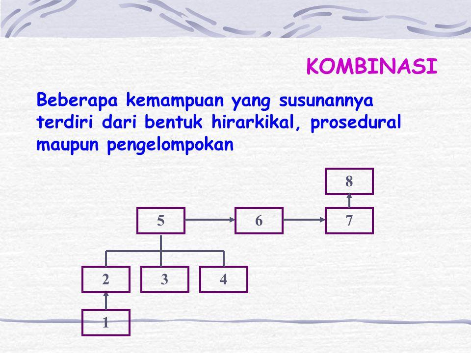 KOMBINASI Beberapa kemampuan yang susunannya terdiri dari bentuk hirarkikal, prosedural maupun pengelompokan.