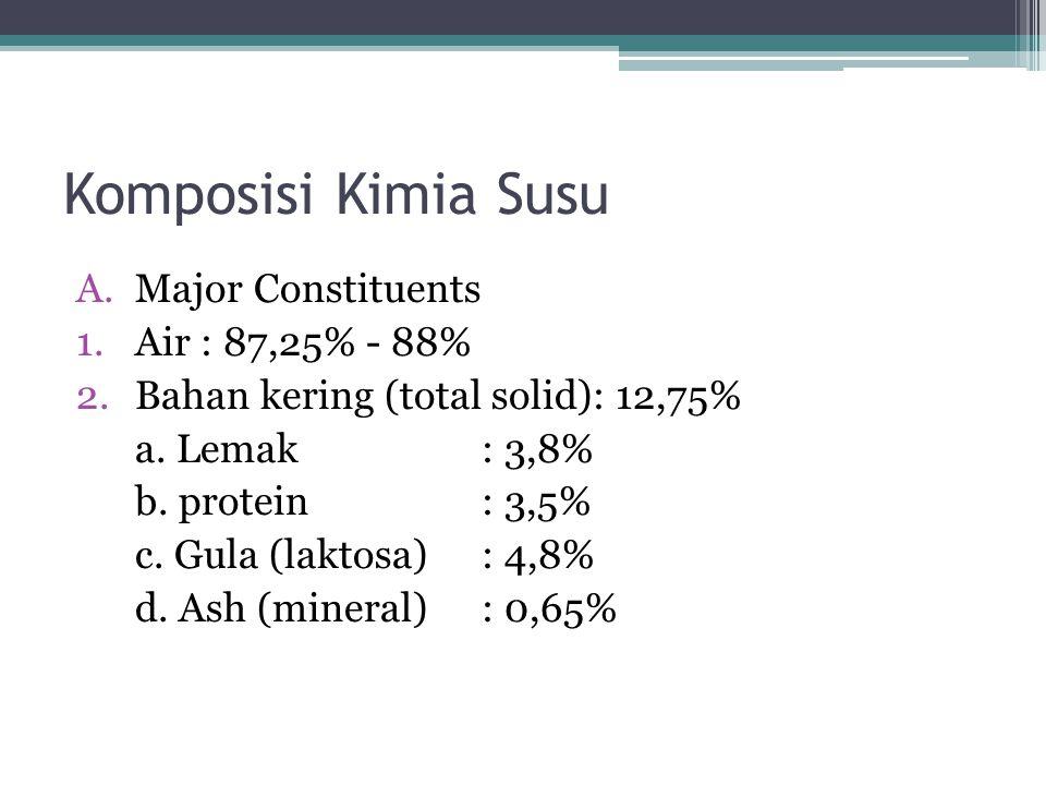 Komposisi Kimia Susu Major Constituents Air : 87,25% - 88%