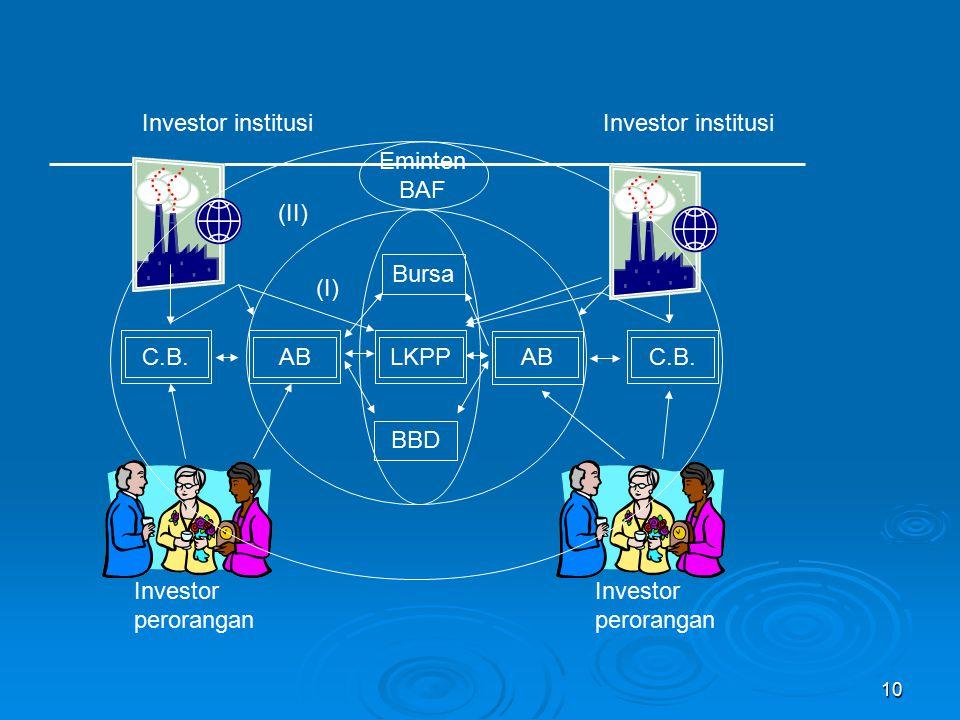 Investor institusi Investor institusi. Eminten BAF. (II) Bursa. (I) C.B. AB. LKPP. AB. C.B.