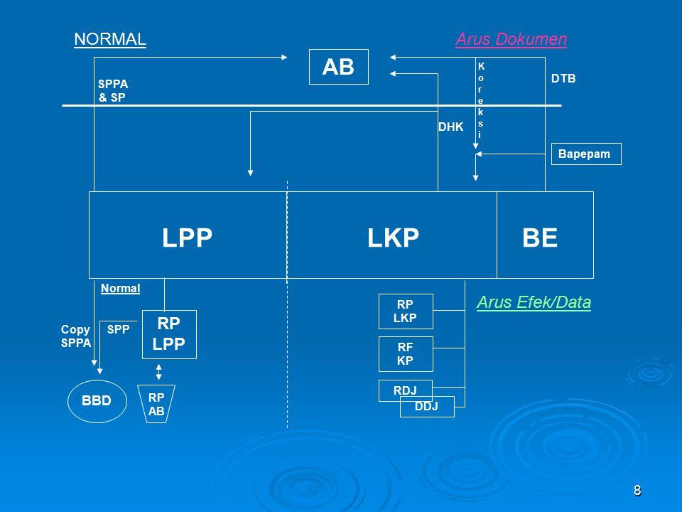 LPP LKP BE AB NORMAL Arus Dokumen Arus Efek/Data RP LPP BBD DTB