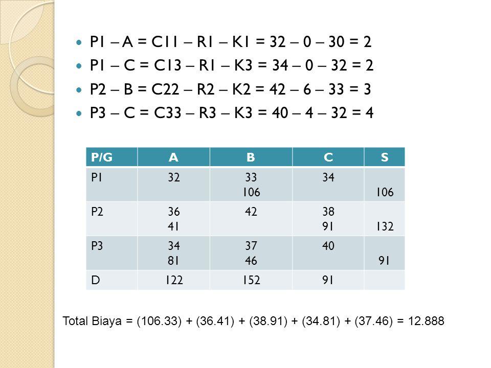 P1 – A = C11 – R1 – K1 = 32 – 0 – 30 = 2 P1 – C = C13 – R1 – K3 = 34 – 0 – 32 = 2. P2 – B = C22 – R2 – K2 = 42 – 6 – 33 = 3.
