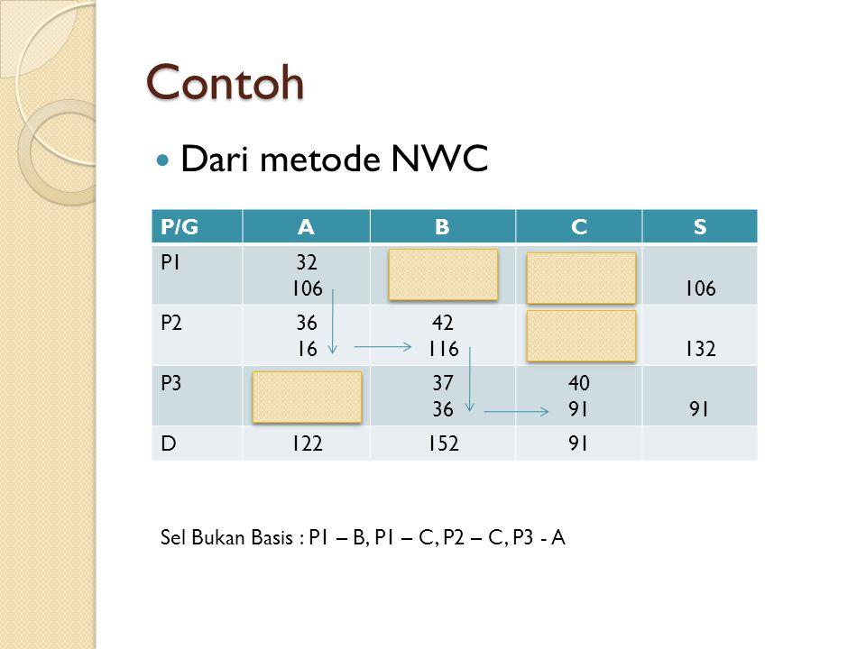 Contoh Dari metode NWC P/G A B C S P1 32 106 33 34 P2 36 16 42 116 132