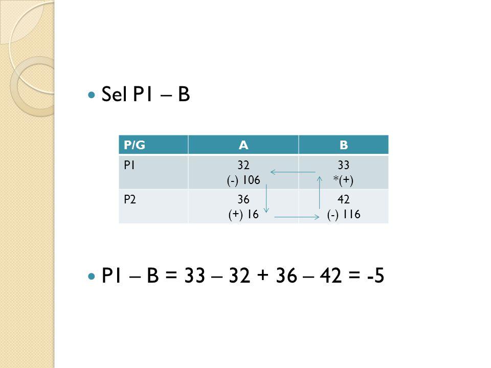 Sel P1 – B P1 – B = 33 – 32 + 36 – 42 = -5 P/G A B P1 32 (-) 106 33