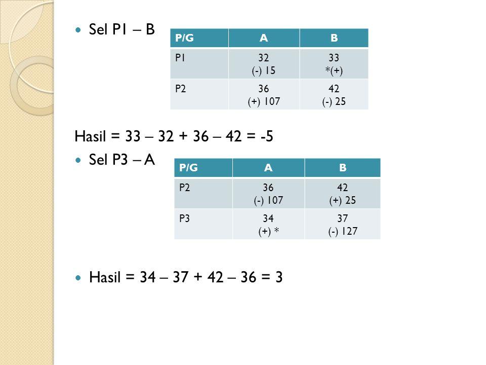 Sel P1 – B Hasil = 33 – 32 + 36 – 42 = -5 Sel P3 – A