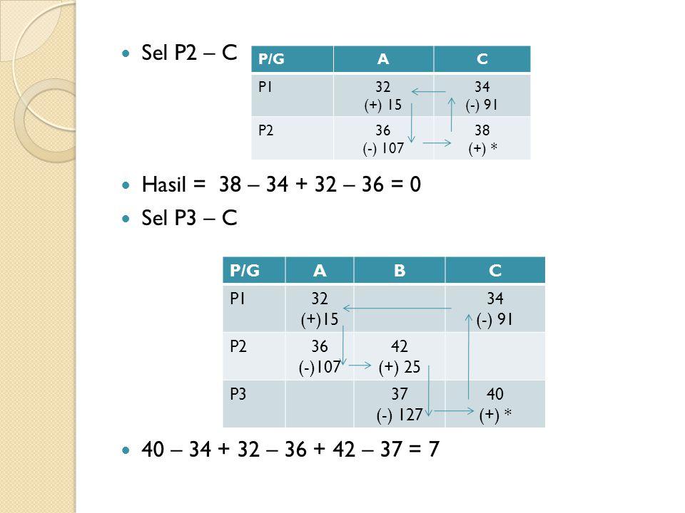 Sel P2 – C Hasil = 38 – 34 + 32 – 36 = 0 Sel P3 – C