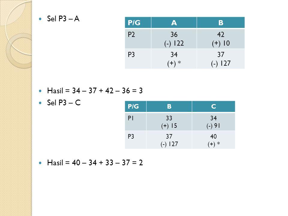 Sel P3 – A Hasil = 34 – 37 + 42 – 36 = 3 Sel P3 – C