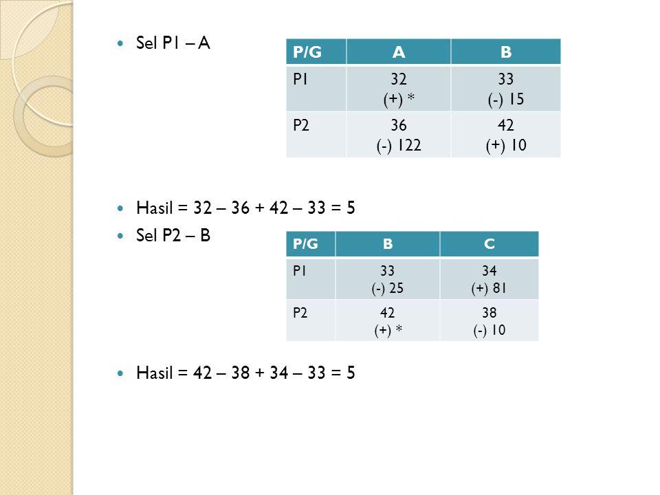 Sel P1 – A Hasil = 32 – 36 + 42 – 33 = 5 Sel P2 – B