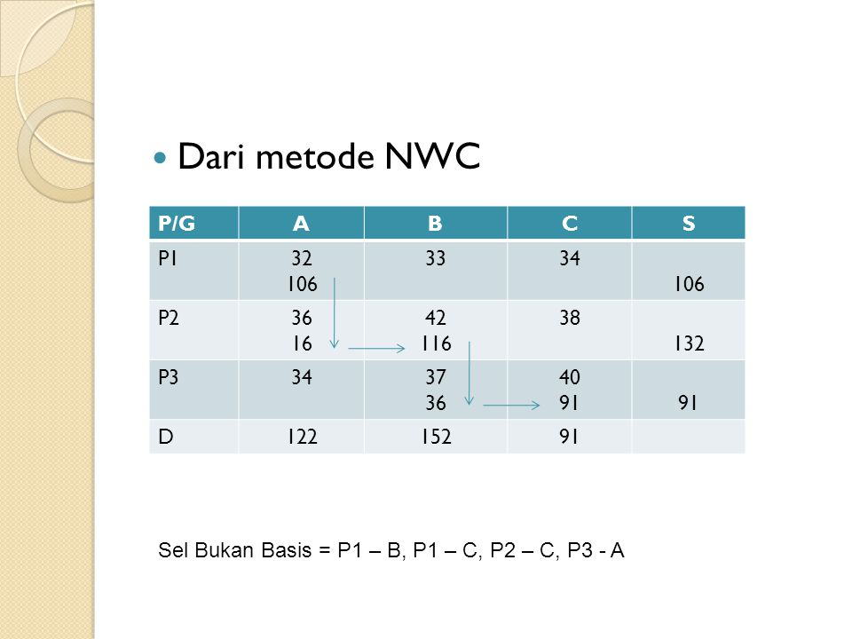 Dari metode NWC P/G A B C S P1 32 106 33 34 P2 36 16 42 116 38 132 P3