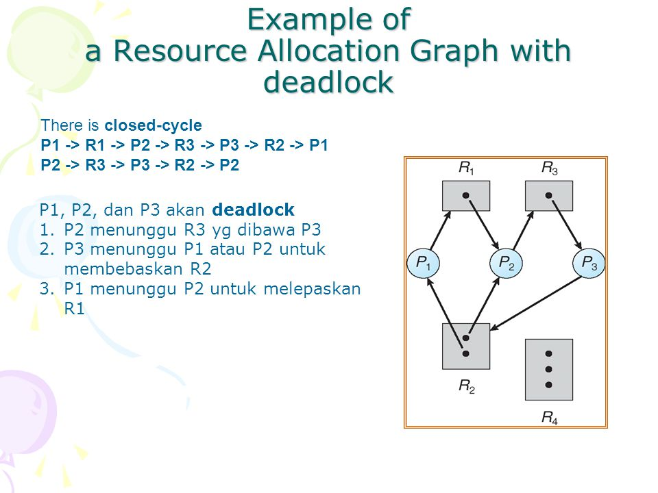 Example of a Resource Allocation Graph with deadlock