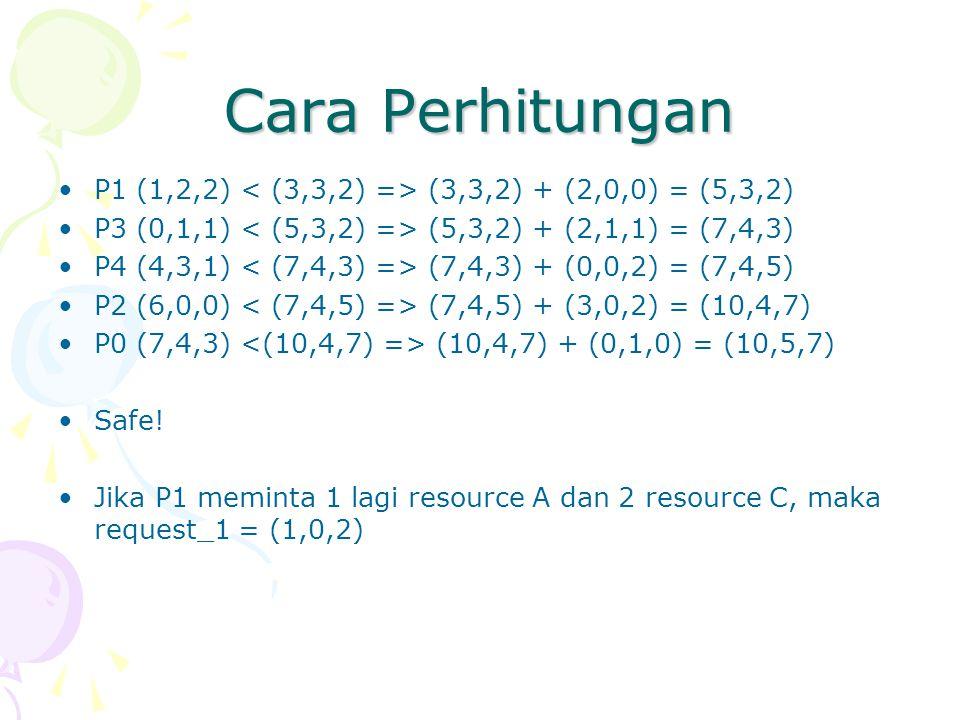 Cara Perhitungan P1 (1,2,2) < (3,3,2) => (3,3,2) + (2,0,0) = (5,3,2) P3 (0,1,1) < (5,3,2) => (5,3,2) + (2,1,1) = (7,4,3)