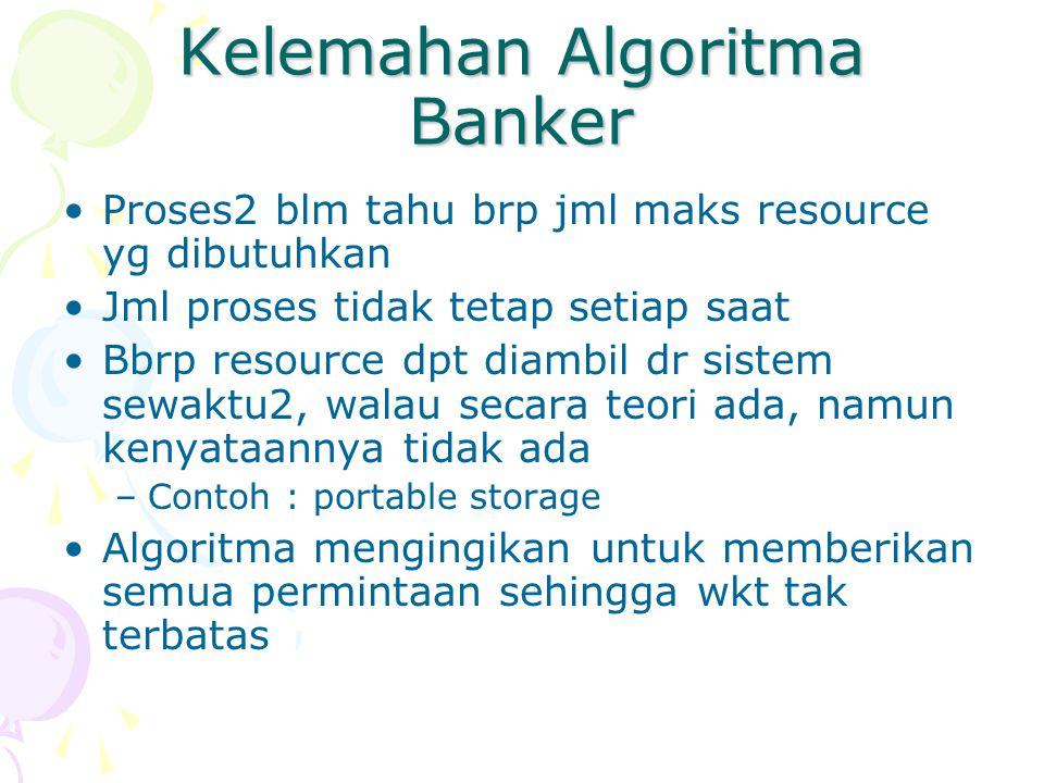 Kelemahan Algoritma Banker