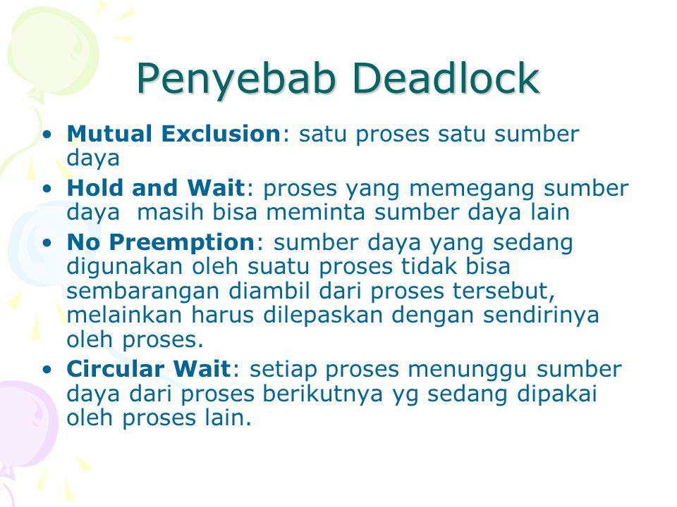 Penyebab Deadlock Mutual Exclusion: satu proses satu sumber daya