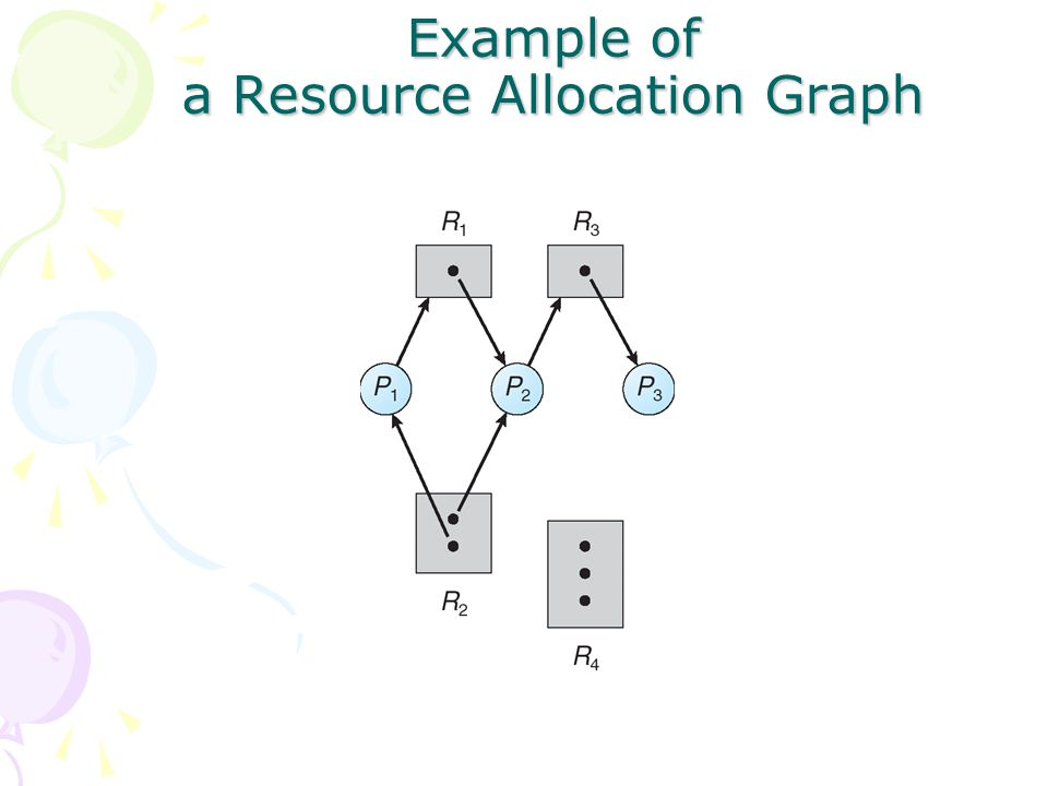 Example of a Resource Allocation Graph