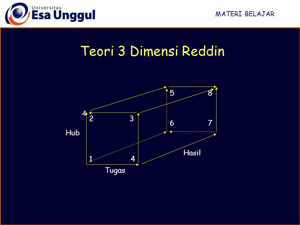 Teori 3 Dimensi Reddin 5 8 6 7 4 2 3 Hub 1 4 Hasil Tugas