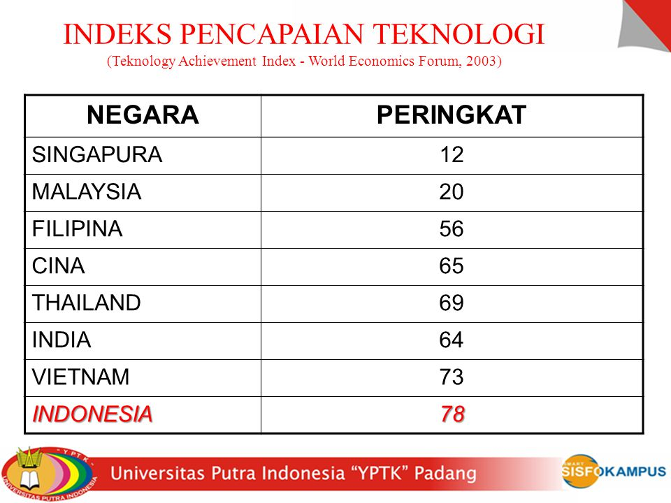 INDEKS PENCAPAIAN TEKNOLOGI (Teknology Achievement Index - World Economics Forum, 2003)