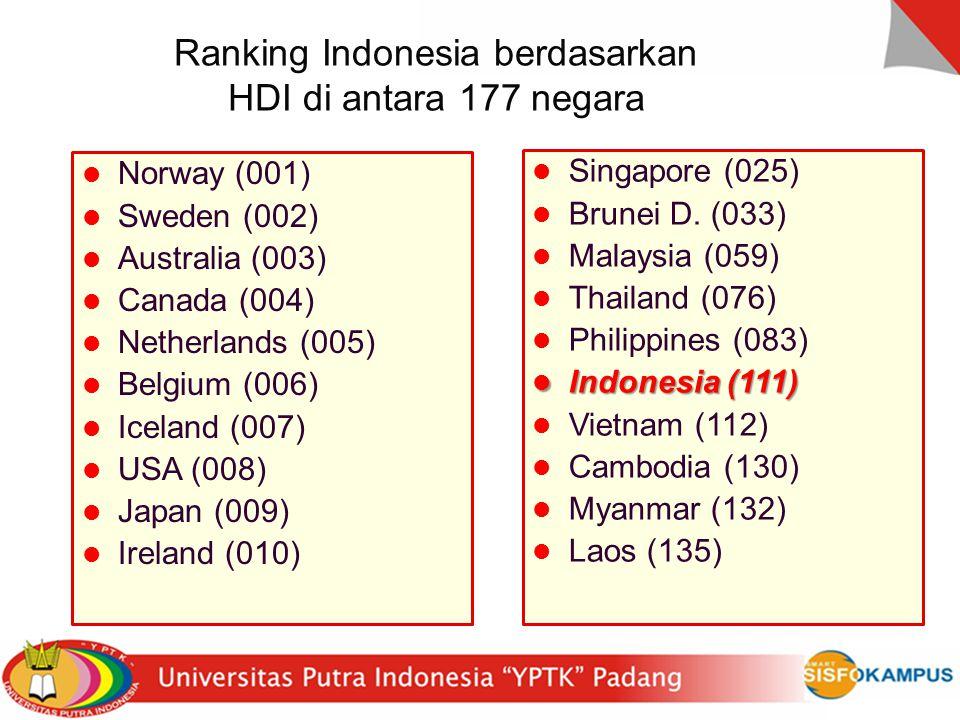 Ranking Indonesia berdasarkan HDI di antara 177 negara