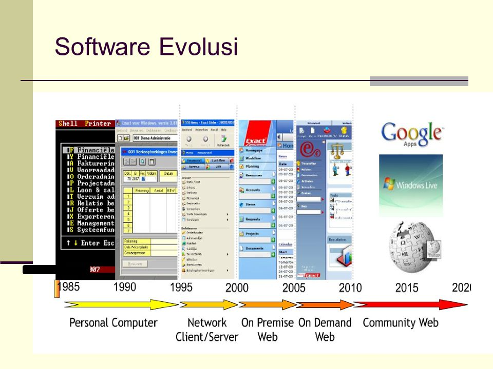 Software Evolusi