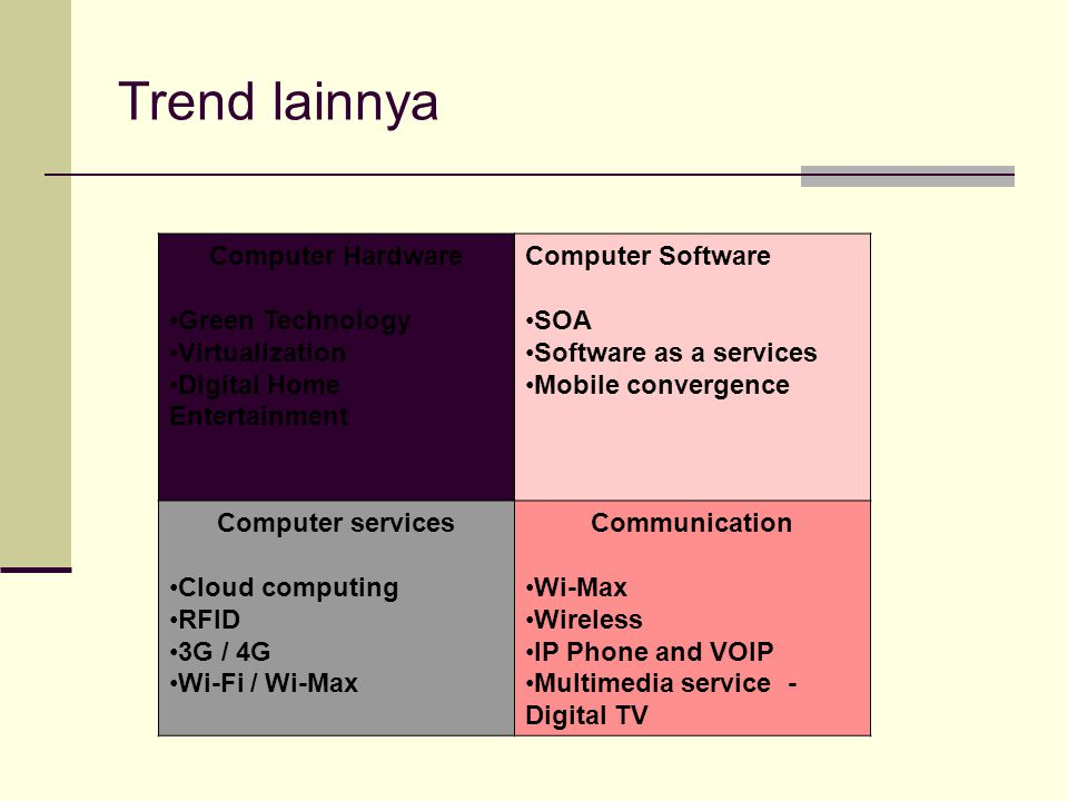 Trend lainnya Computer Hardware Green Technology Virtualization