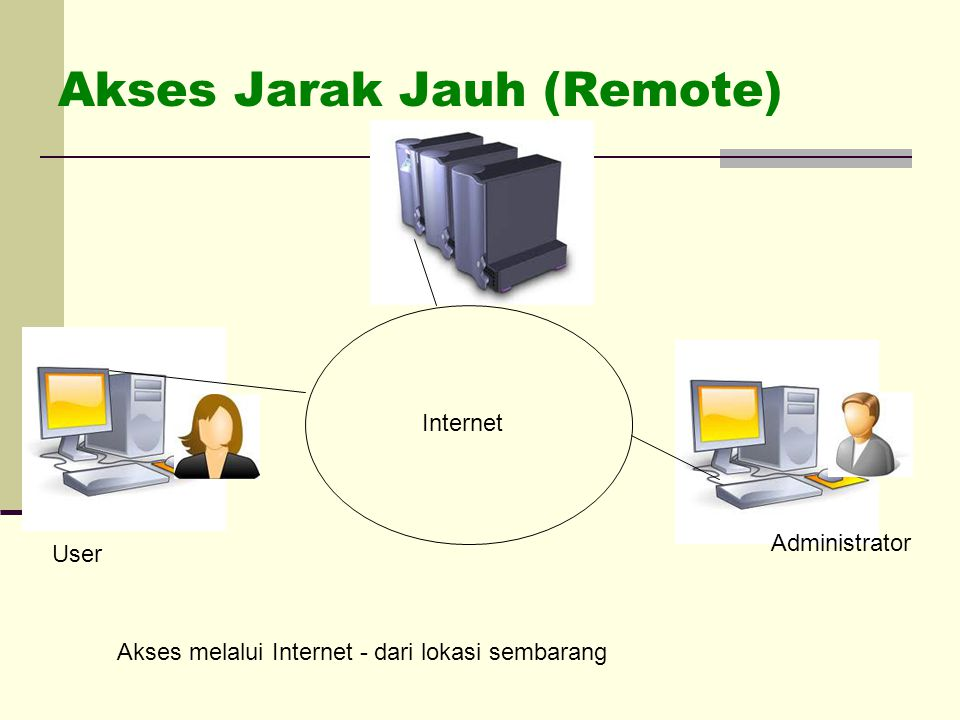 Akses Jarak Jauh (Remote)