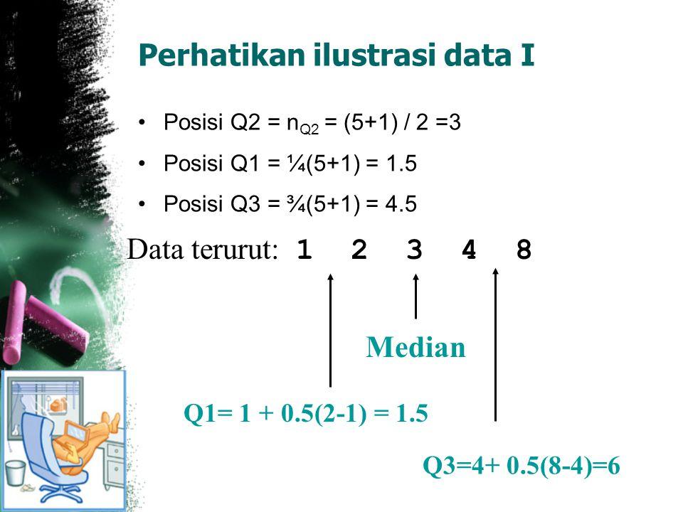 Perhatikan ilustrasi data I
