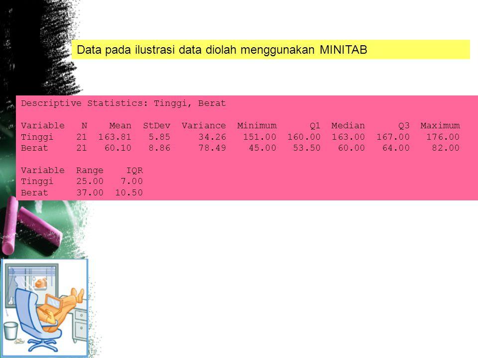Data pada ilustrasi data diolah menggunakan MINITAB