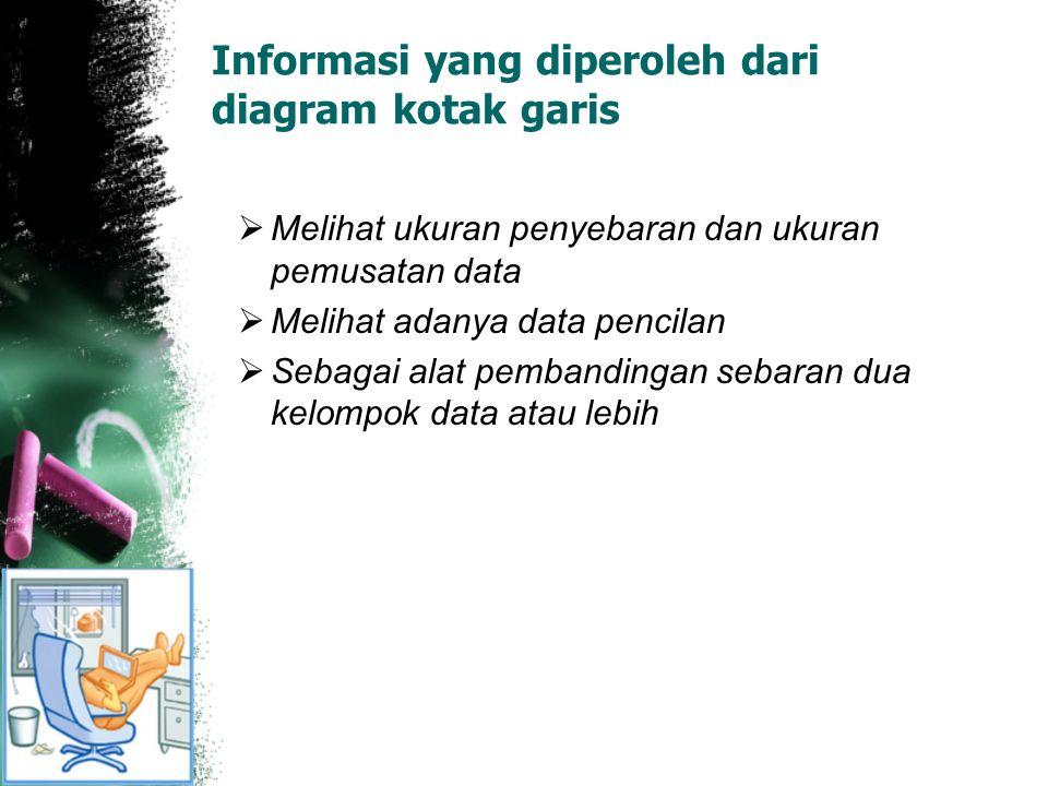Informasi yang diperoleh dari diagram kotak garis