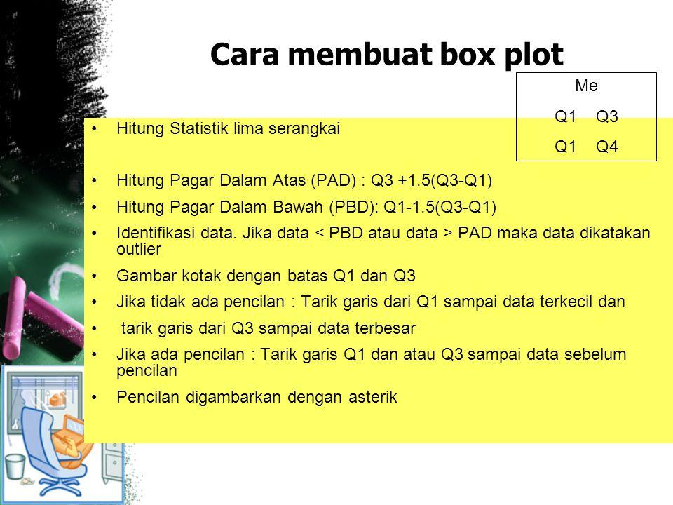 Cara membuat box plot Me Q1 Q3 Q1 Q4 Hitung Statistik lima serangkai