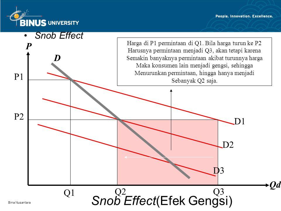 Snob Effect(Efek Gengsi)