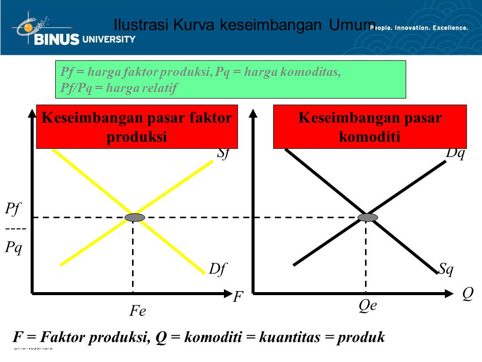 Ilustrasi Kurva keseimbangan Umum