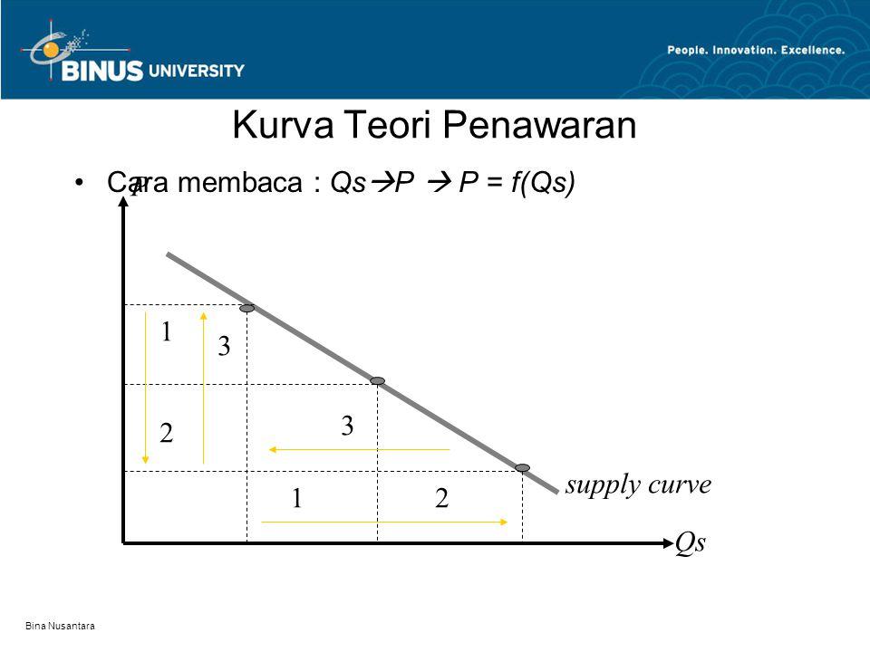 Kurva Teori Penawaran Cara membaca : QsP  P = f(Qs) P 1 3 3 2