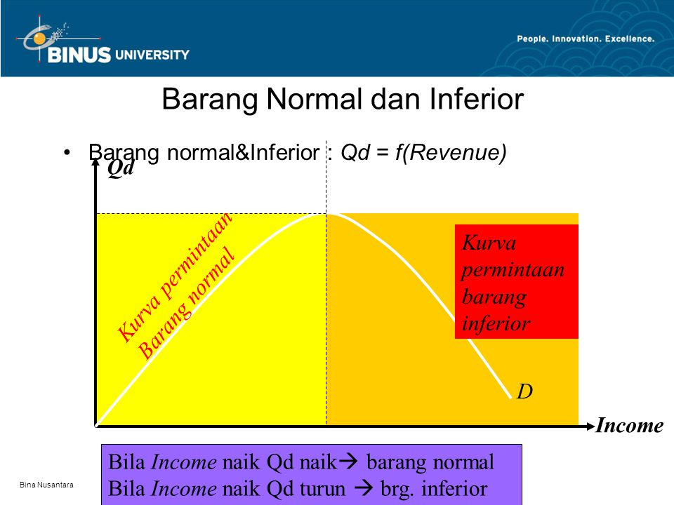 Barang Normal dan Inferior