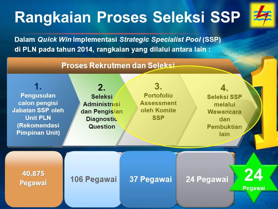 Rangkaian Proses Seleksi SSP