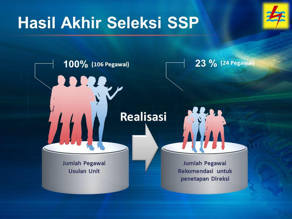 Hasil Akhir Seleksi SSP