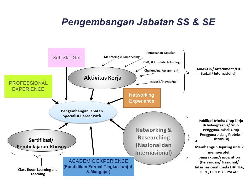 Pengembangan Jabatan SS & SE