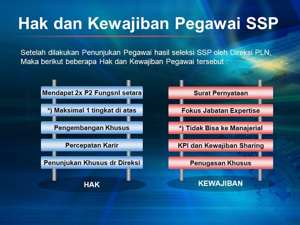 Hak dan Kewajiban Pegawai SSP