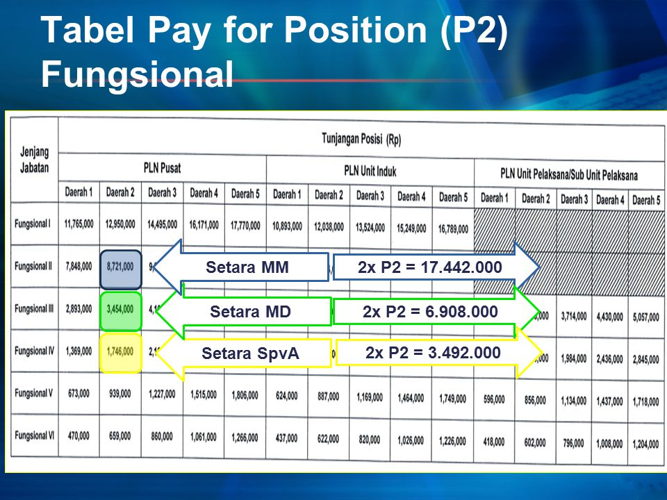 Tabel Pay for Position (P2) Fungsional