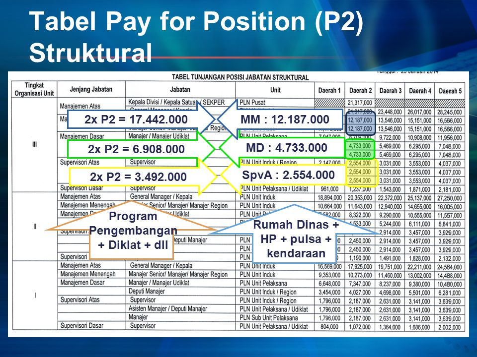 Tabel Pay for Position (P2) Struktural