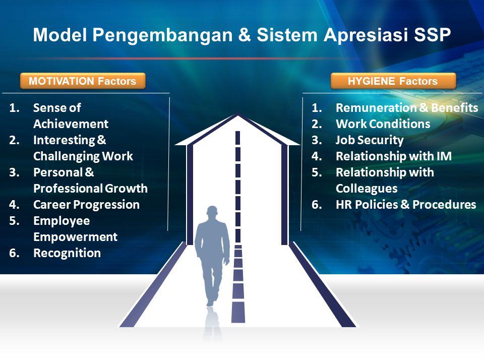 Model Pengembangan & Sistem Apresiasi SSP