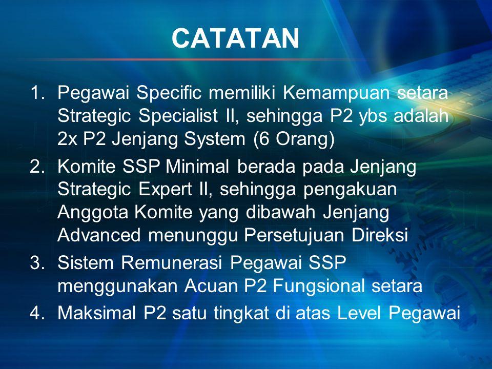 CATATAN Pegawai Specific memiliki Kemampuan setara Strategic Specialist II, sehingga P2 ybs adalah 2x P2 Jenjang System (6 Orang)