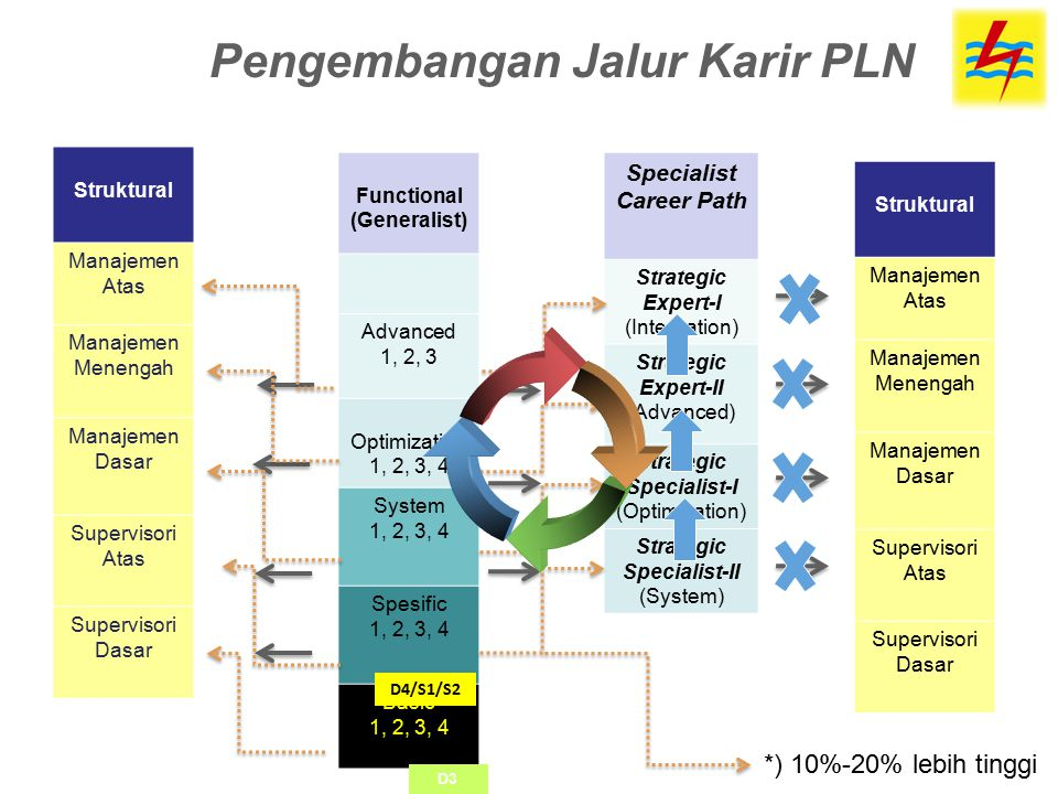Specialist Career Path