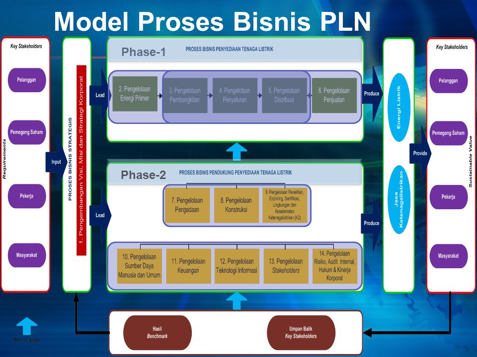 Model Proses Bisnis PLN