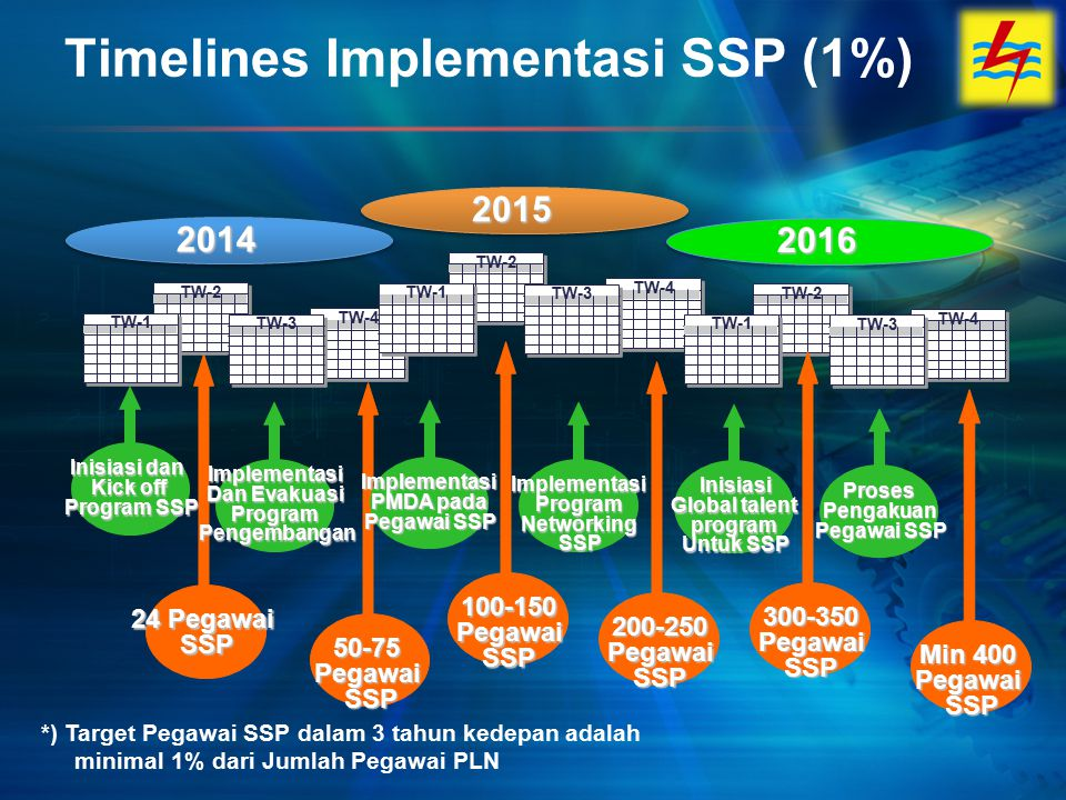 Timelines Implementasi SSP (1%)