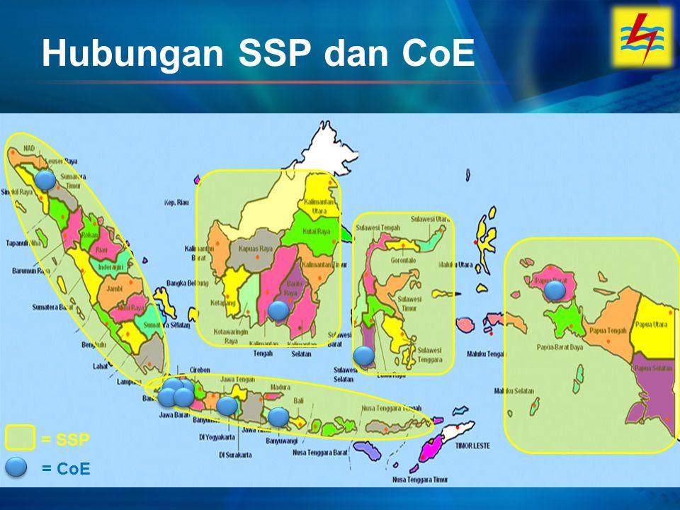 Hubungan SSP dan CoE = SSP = CoE