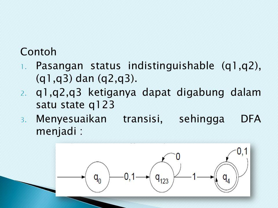 Contoh Pasangan status indistinguishable (q1,q2), (q1,q3) dan (q2,q3). q1,q2,q3 ketiganya dapat digabung dalam satu state q123.