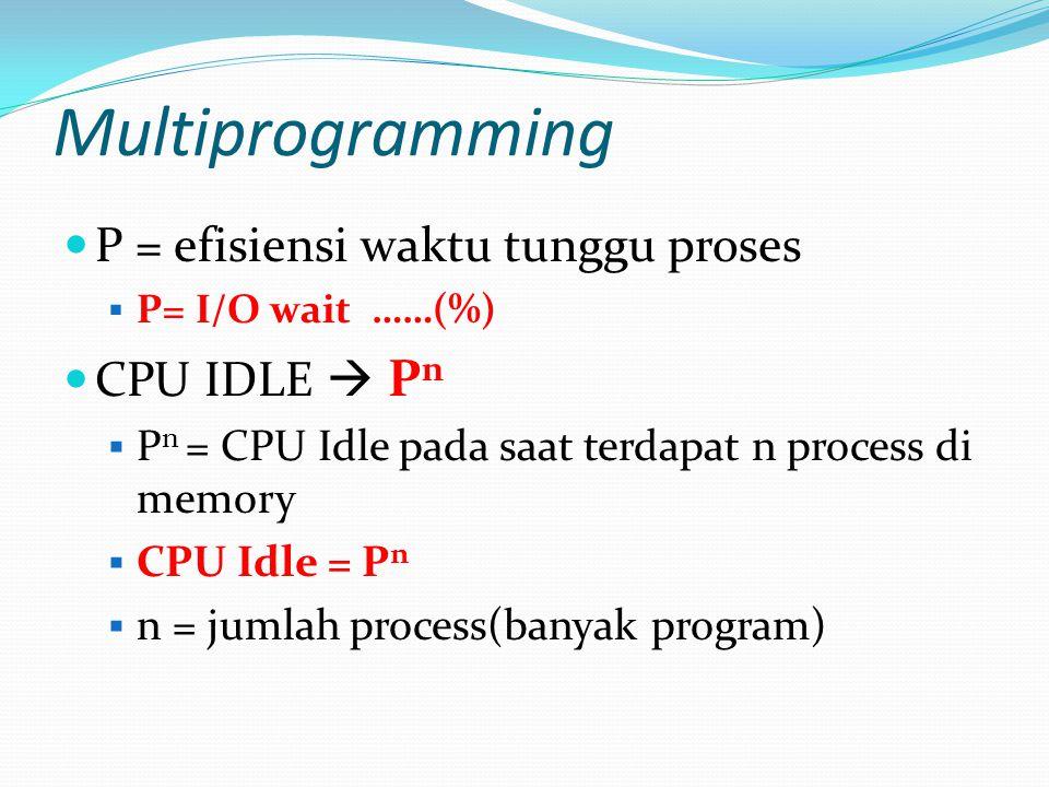 Multiprogramming P = efisiensi waktu tunggu proses CPU IDLE  Pn