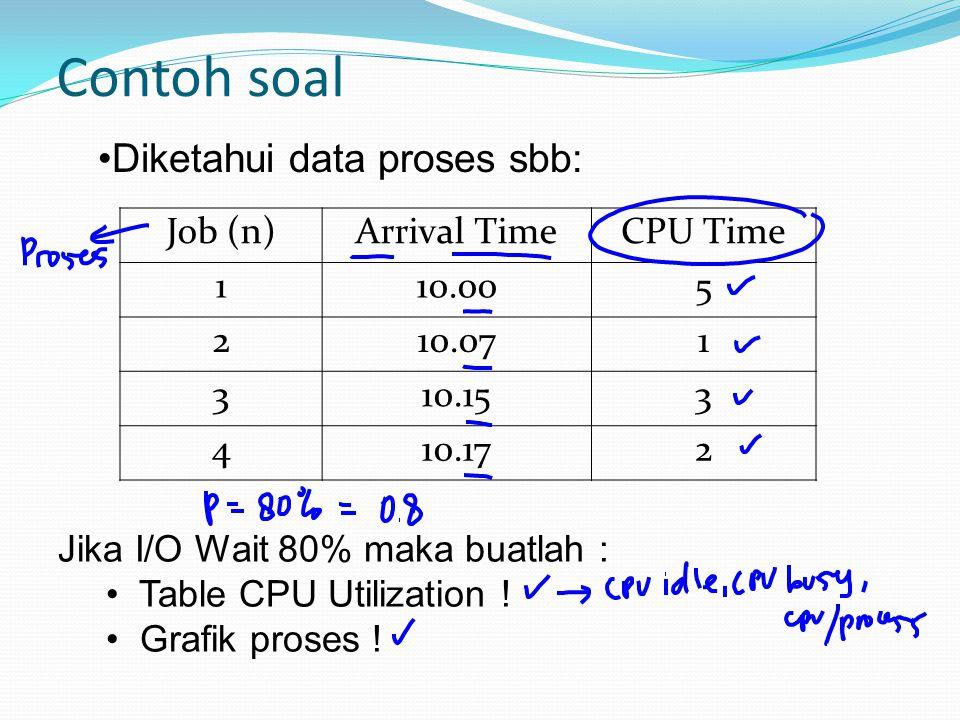 Contoh soal Diketahui data proses sbb: Job (n) Arrival Time CPU Time 1
